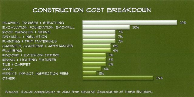 The economy of wood cost saving construction building for Cost breakdown to build a house